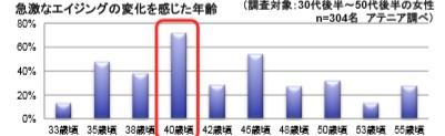 40代からの急な変化グラフ